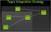 NVIDIA_Tegra_Integration_Strategy
