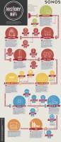 Sonos-infographic-History-Of-Hifi_C5