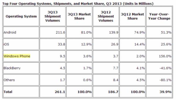 IDC Mobile Market Share Q3 2013-2
